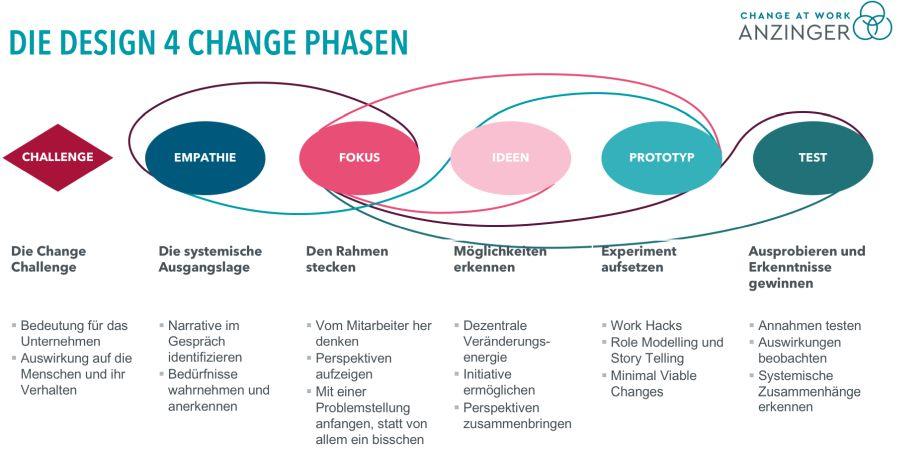 Die Design 4 Change Phasen