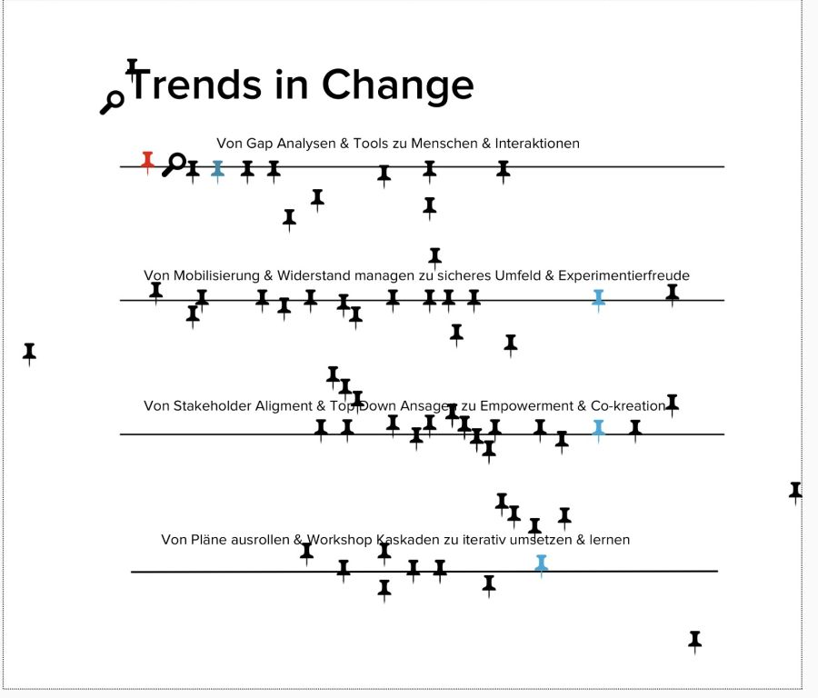 Trends in Change